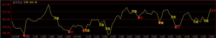 模拟股票软件